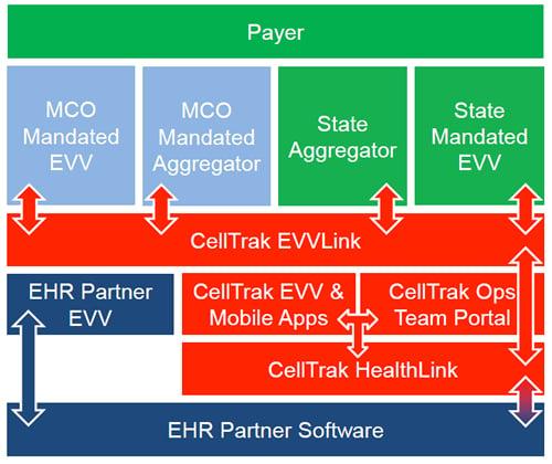 EVV-Link-Matrix