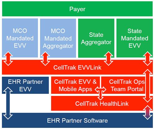 How Does CellTrak EVVLink Work?
