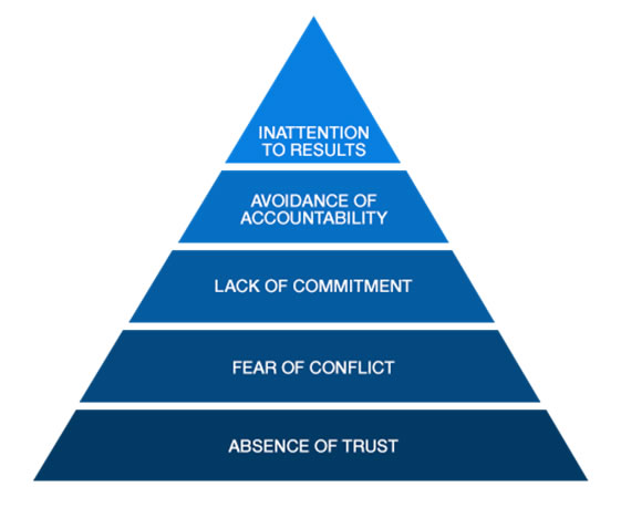 The Five Dysfunctions of a Team Pyramid